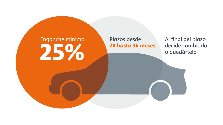 Financiamiento Premium Credit de Das WeltAuto con mensualidades accesibles en VW, SEAT y vehículos comerciales